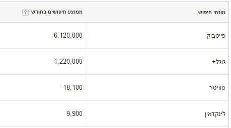 ממוצע חיפשים חודשיים של פייסבוק